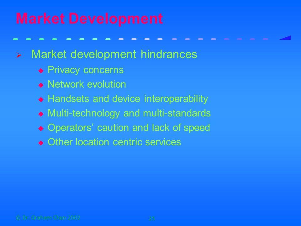 Market Development Market development hindrances Privacy concerns