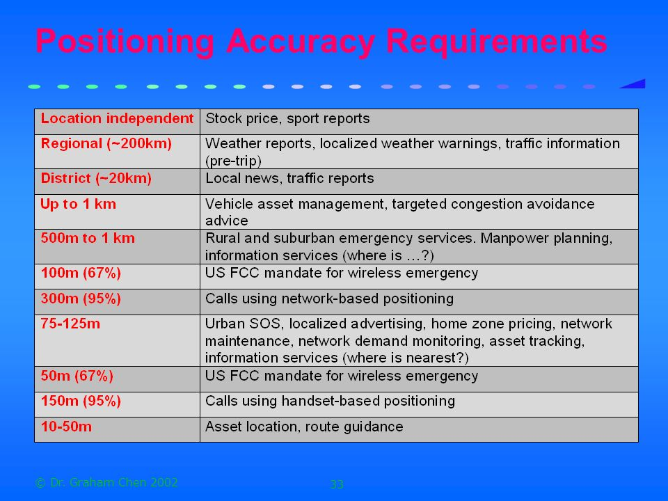 Positioning Accuracy Requirements