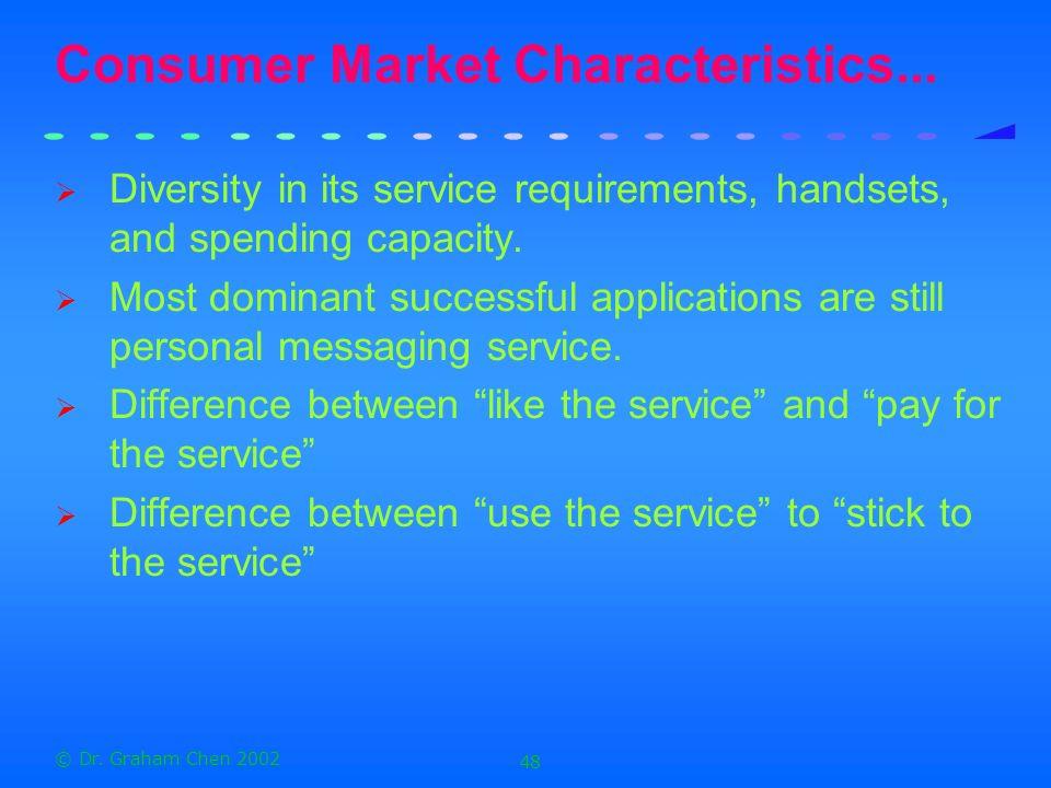 Consumer Market Characteristics...