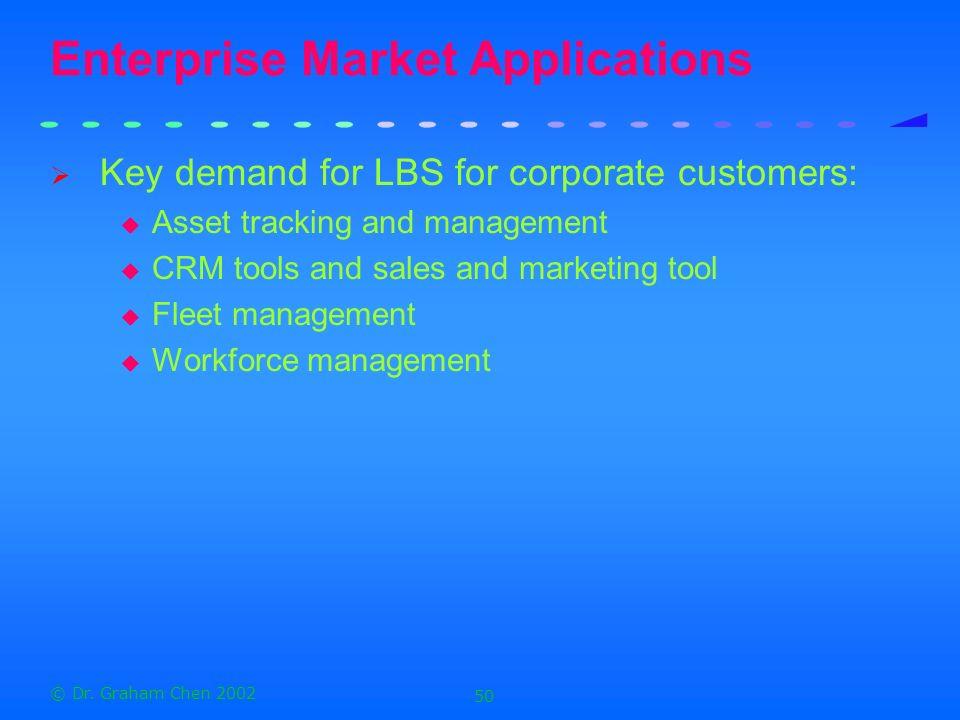 Enterprise Market Applications