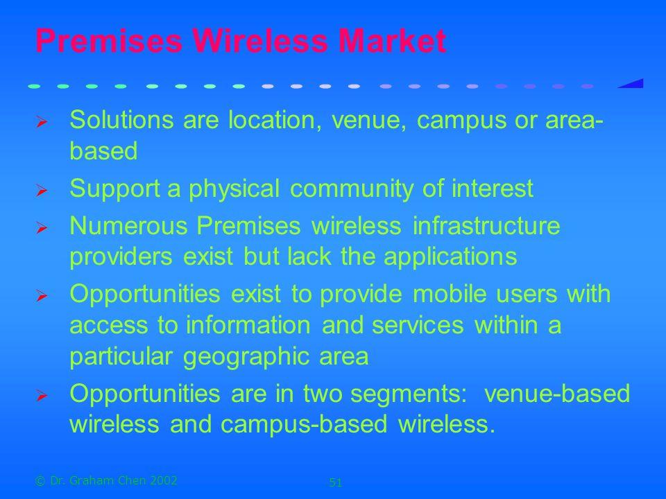 Premises Wireless Market