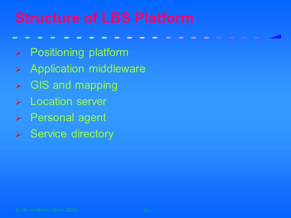 Structure of LBS Platform