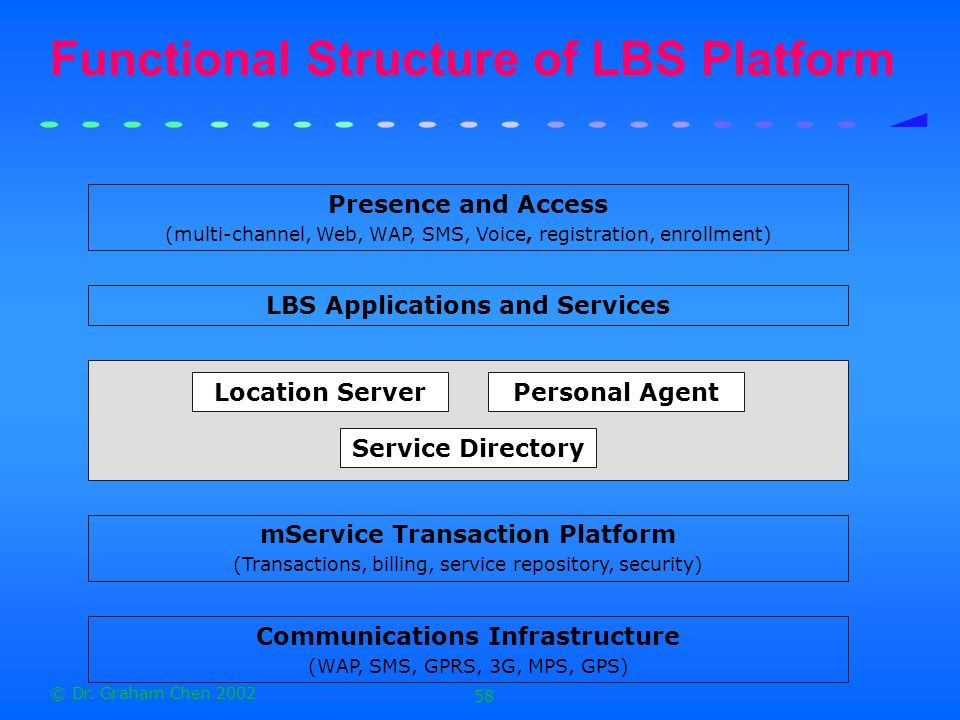 Functional Structure of LBS Platform