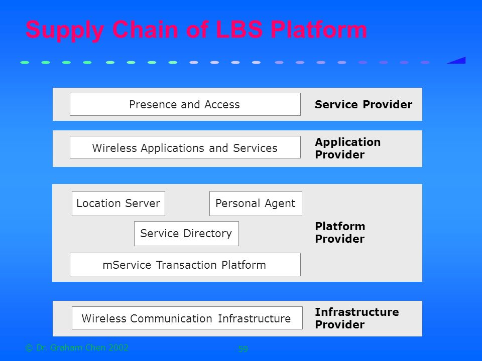 Supply Chain of LBS Platform