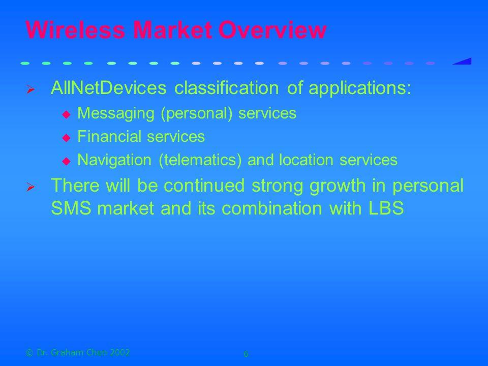Wireless Market Overview