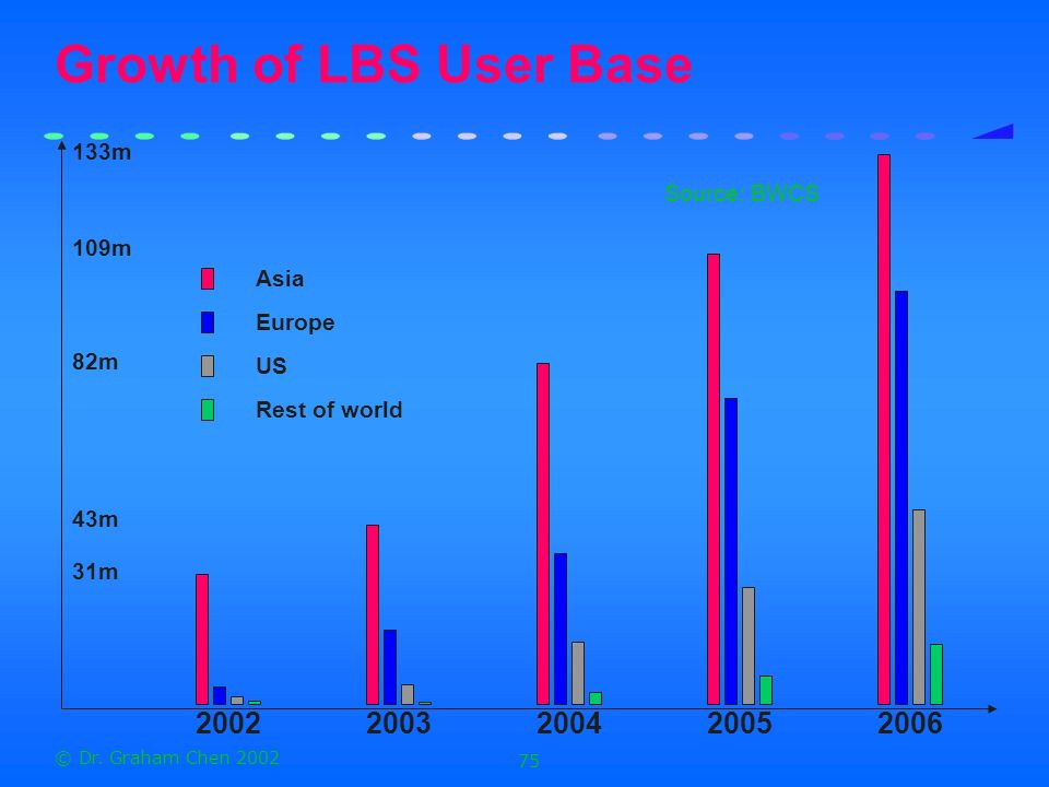 Growth of LBS User Base 2006 2005 2004 2003 2002 133m Source: BWCS