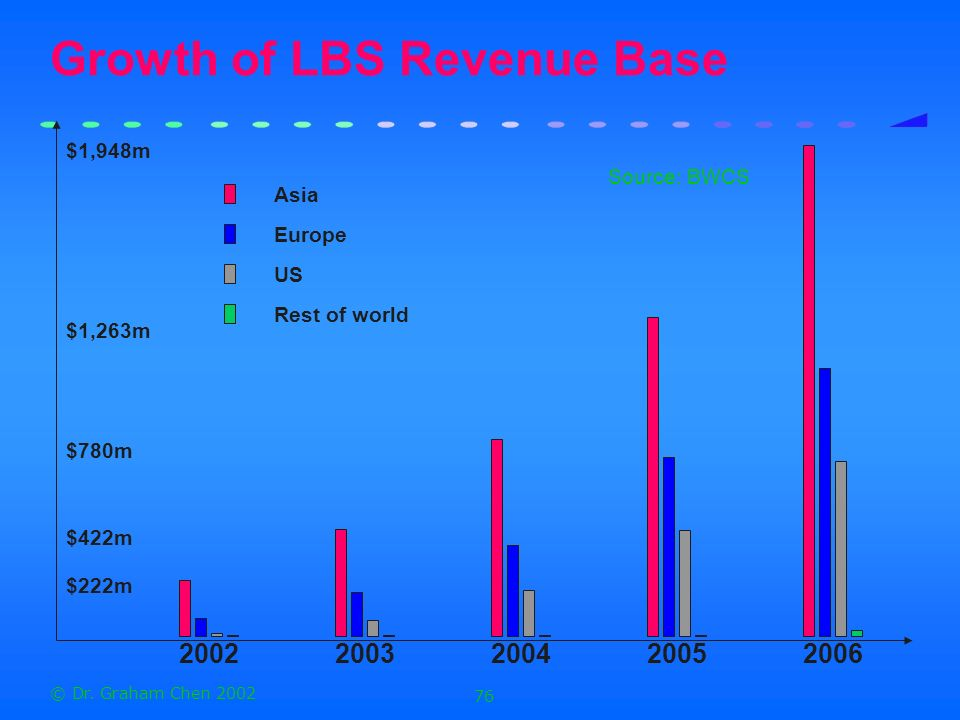 Growth of LBS Revenue Base