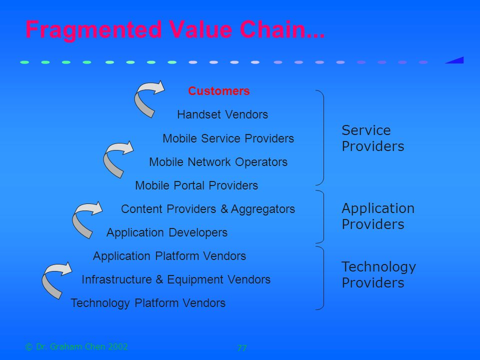 Fragmented Value Chain...