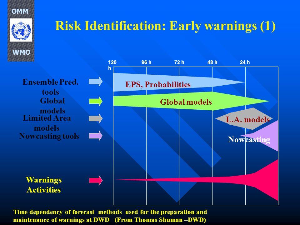 Risk Identification: Early warnings (1)