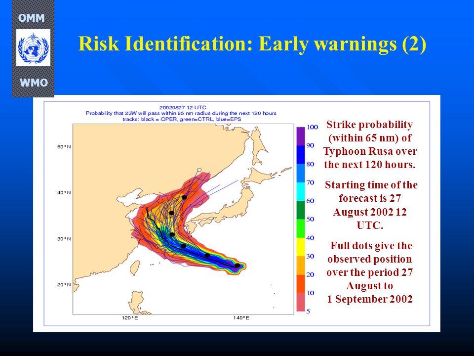 Risk Identification: Early warnings (2)