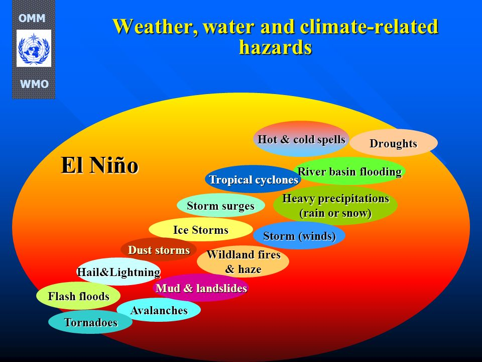 Weather, water and climate-related hazards