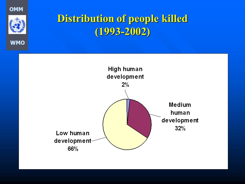Distribution of people killed (1993-2002)