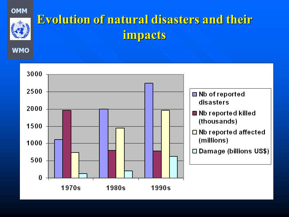 Evolution of natural disasters and their impacts
