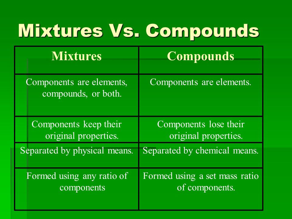 Chemical And Physical Properties Of Elements And Compounds