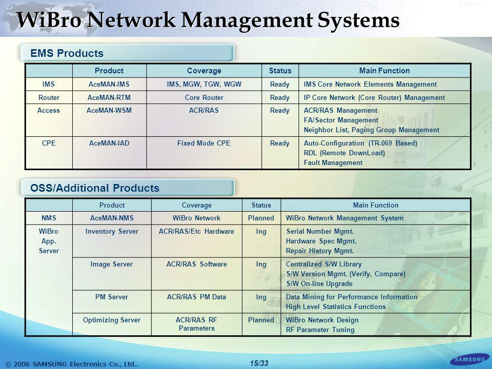WiBro Network Management Systems