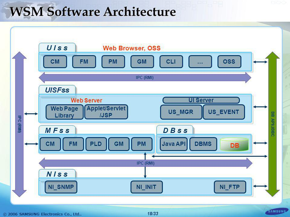 WSM Software Architecture