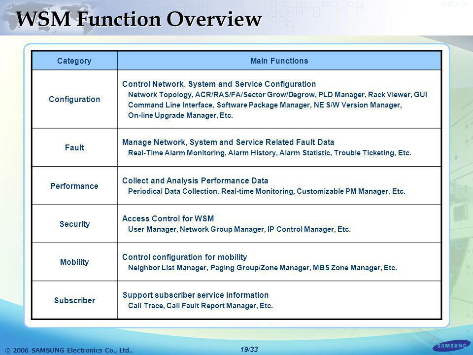WSM Function Overview Category Main Functions Configuration