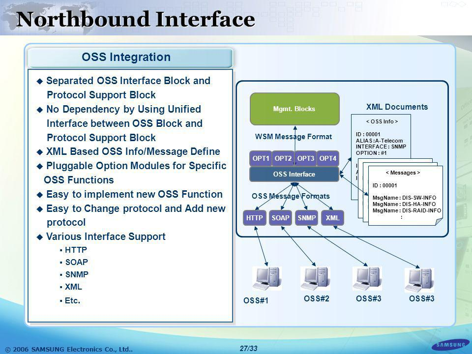 Northbound Interface OSS Integration Separated OSS Interface Block and