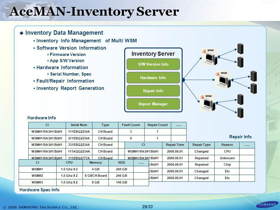 AceMAN-Inventory Server
