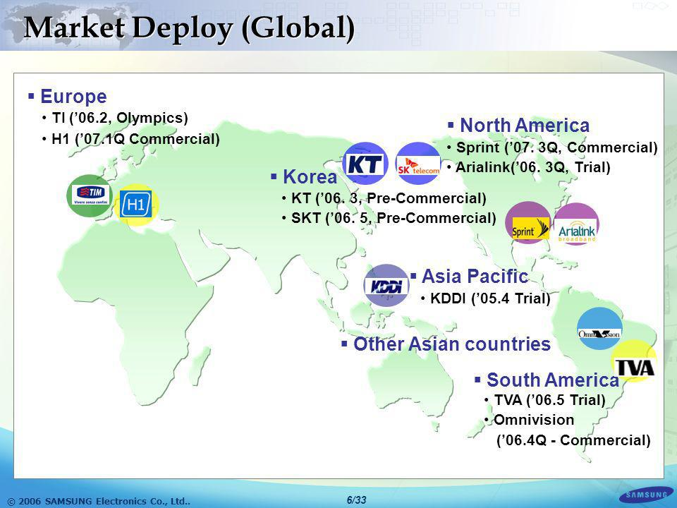Market Deploy (Global)