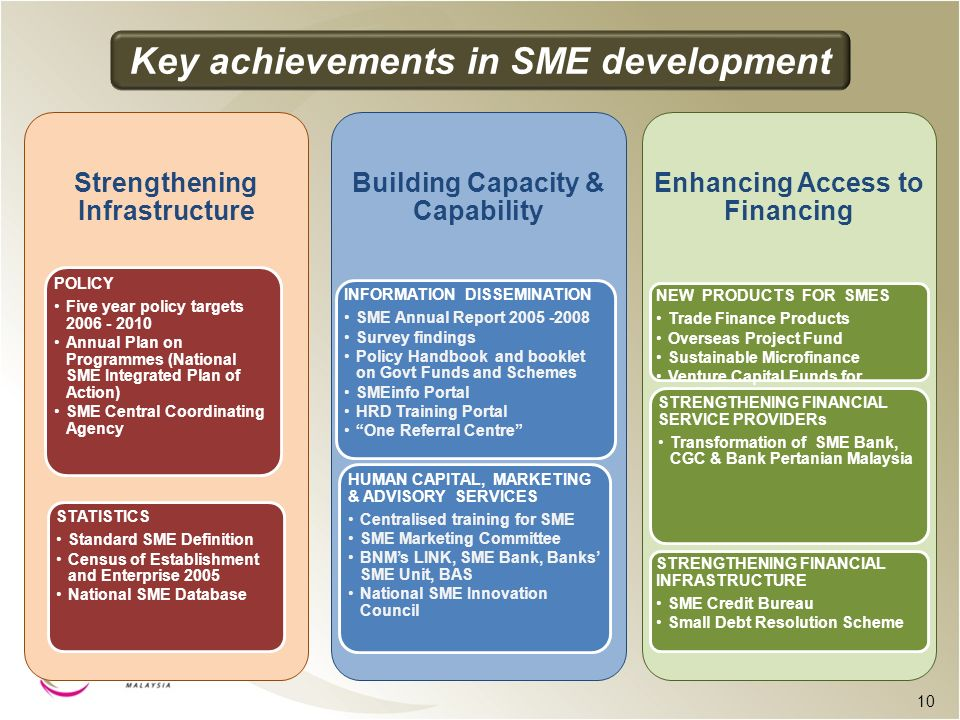 Key achievements in SME development