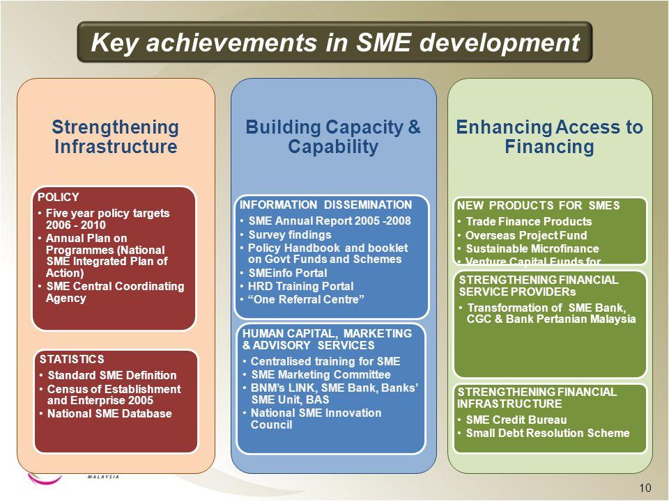 Key achievements in SME development