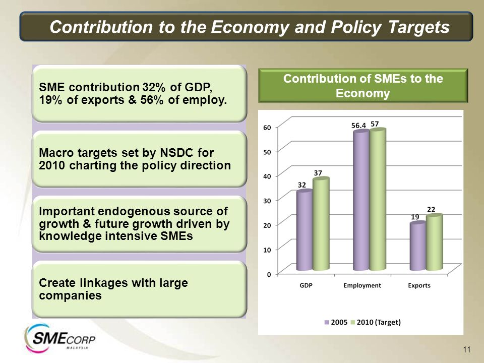 Contribution to the Economy and Policy Targets