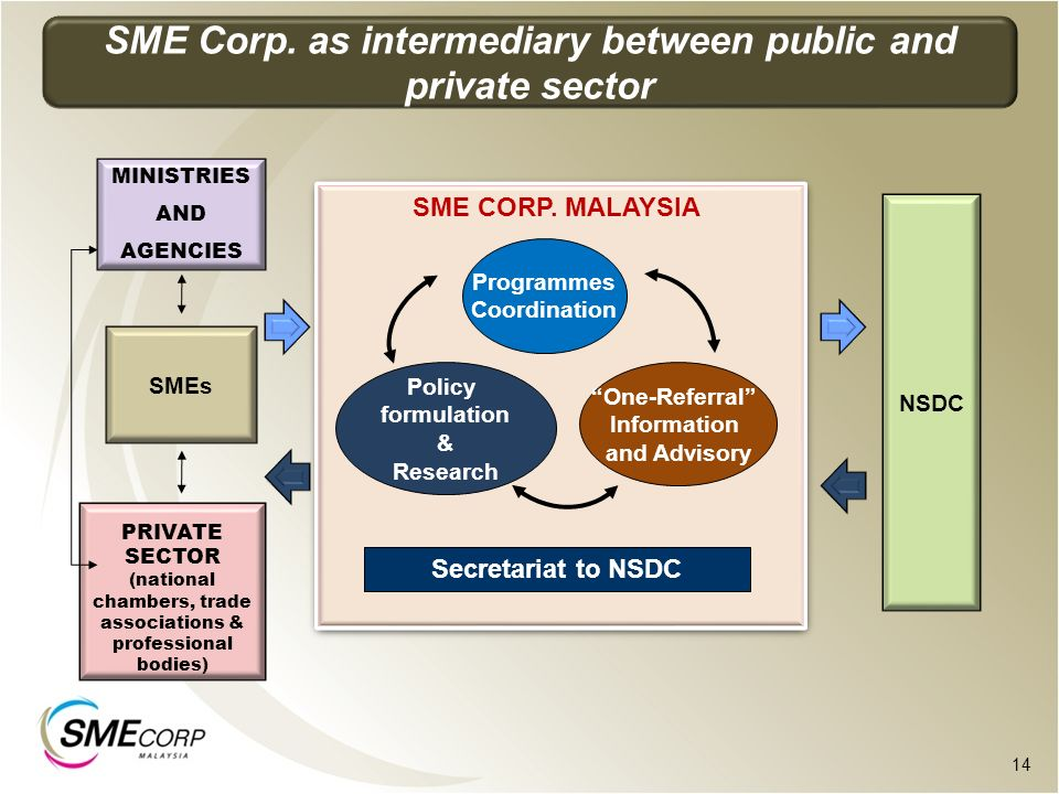 SME Corp. as intermediary between public and private sector