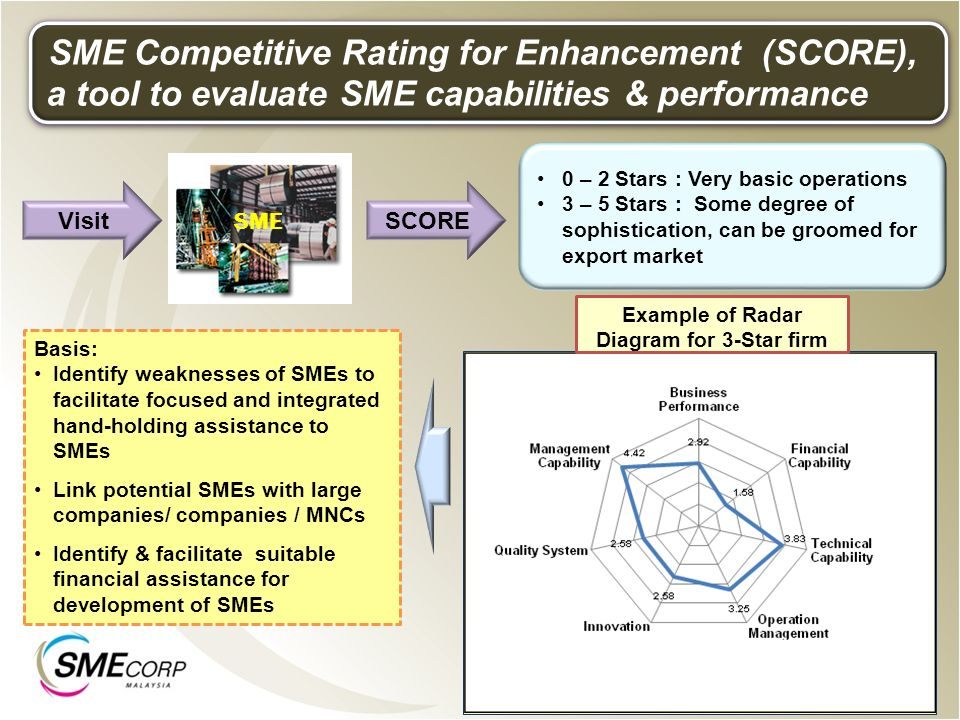 SME Competitive Rating for Enhancement (SCORE),