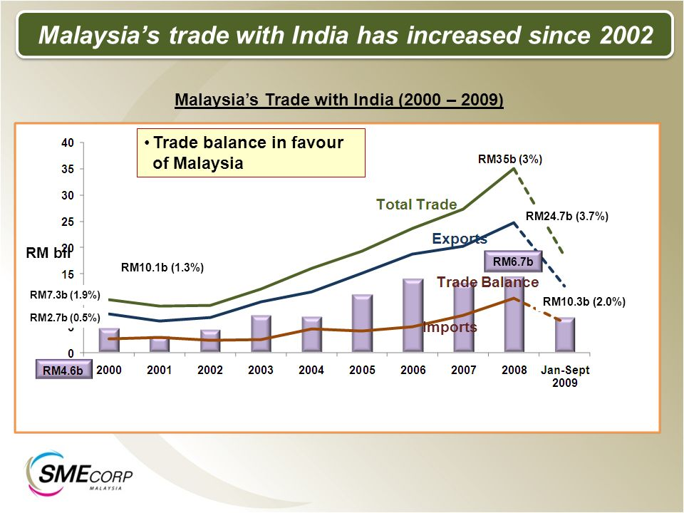Malaysia's trade with India has increased since 2002