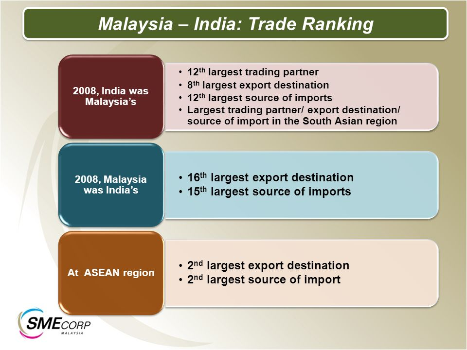 Malaysia – India: Trade Ranking