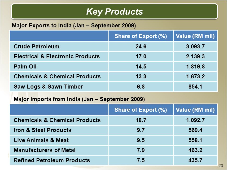 Key Products Major Exports to India (Jan – September 2009)