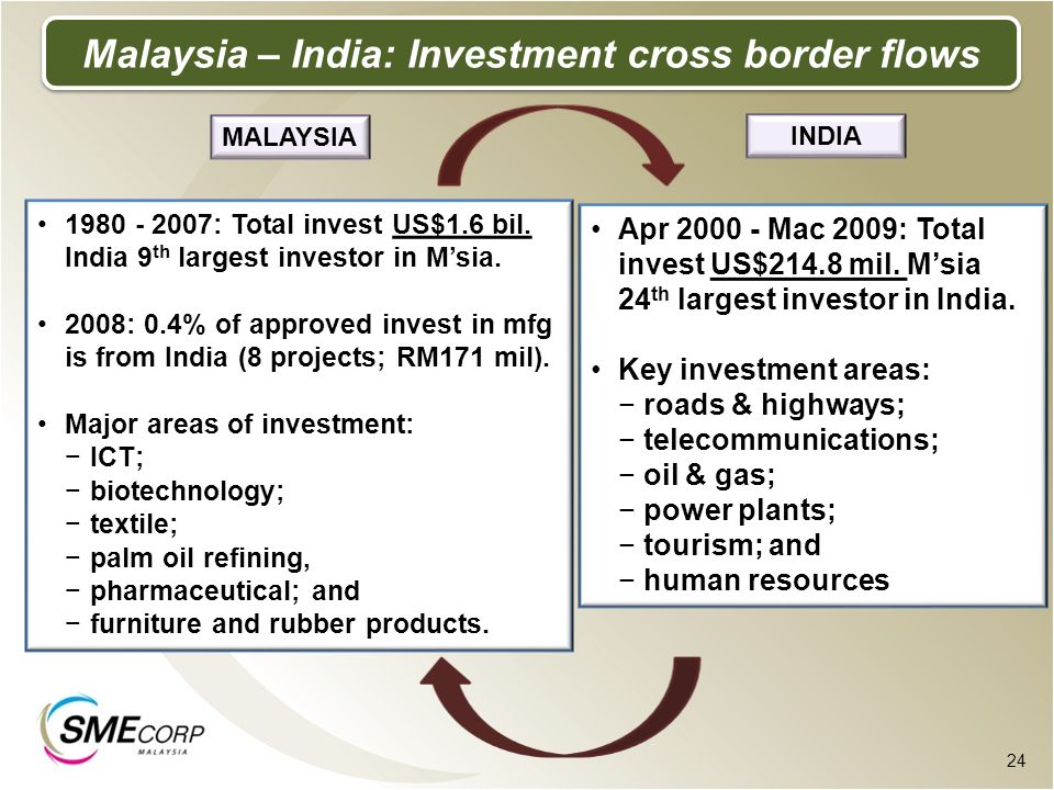 Malaysia – India: Investment cross border flows
