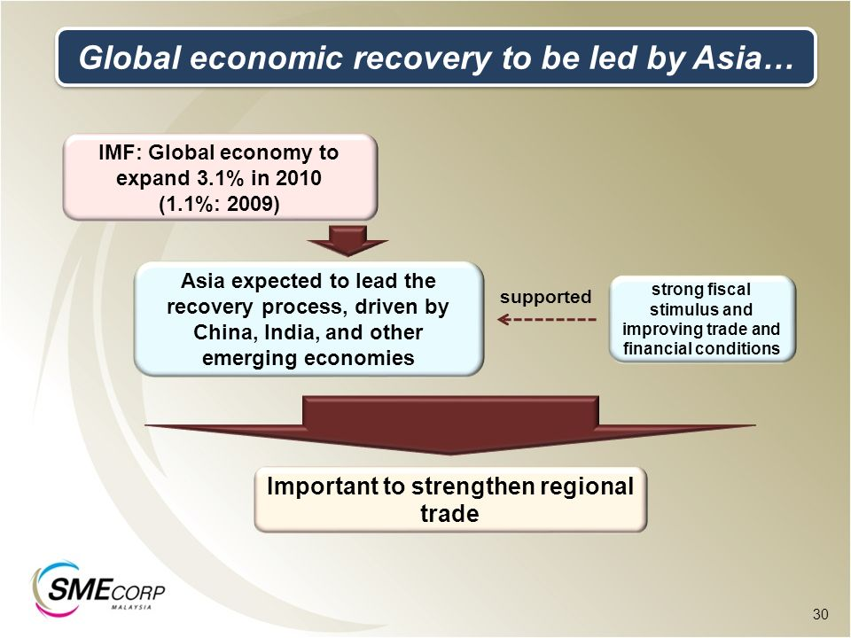 Global economic recovery to be led by Asia…