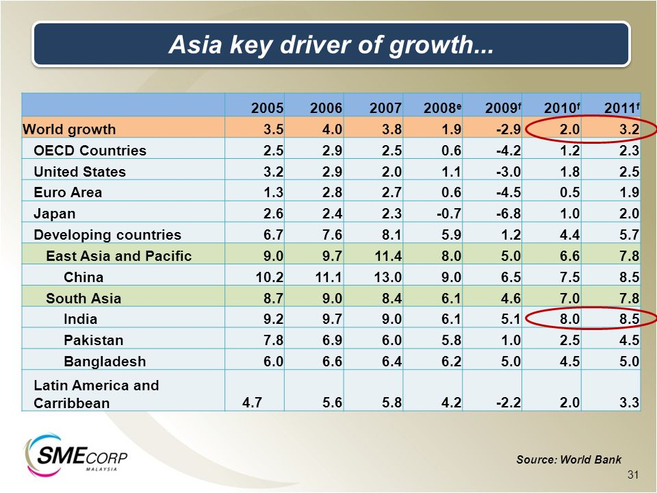 Asia key driver of growth...