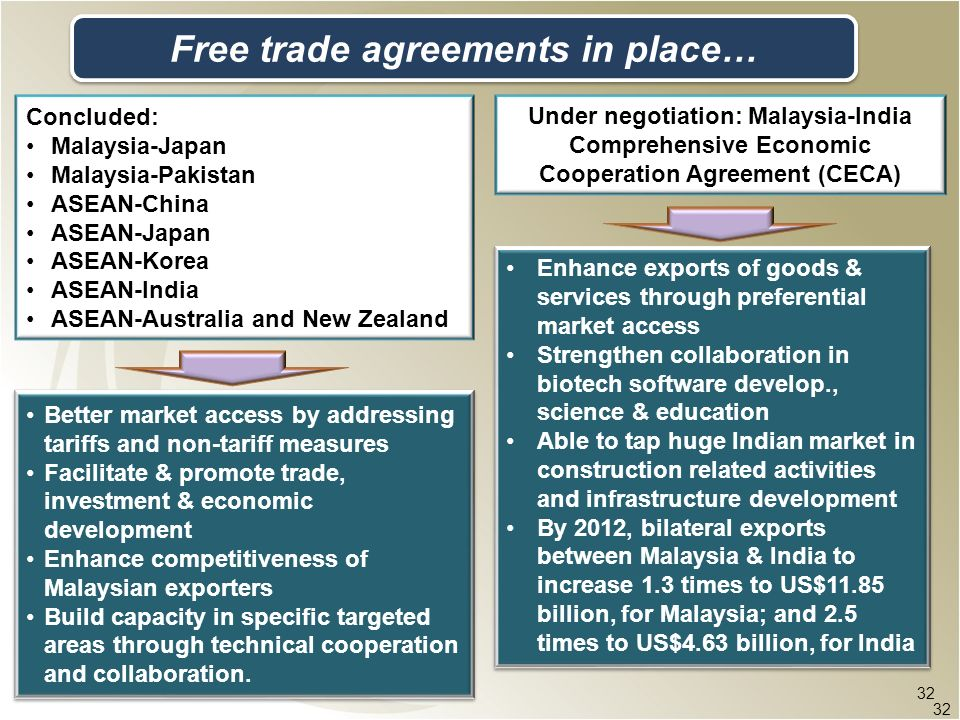 Free trade agreements in place…
