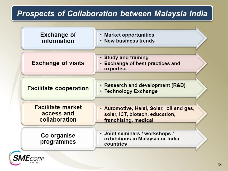 Prospects of Collaboration between Malaysia India
