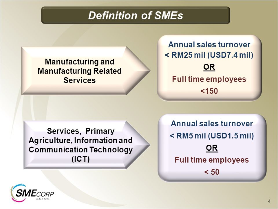Definition of SMEs Annual sales turnover < RM25 mil (USD7.4 mil) OR