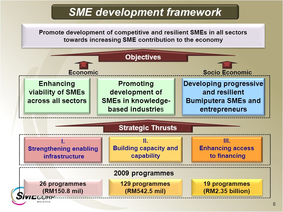 financing technology based smes in malaysia Financing technology-based smes the availability of finance is a key factor in the development of technology-based firms (roberts, 1991) it has been acknowledged that the financing needs of these firms can be particularly great as a result of the high costs associated with technological product and process development and the long lead time .