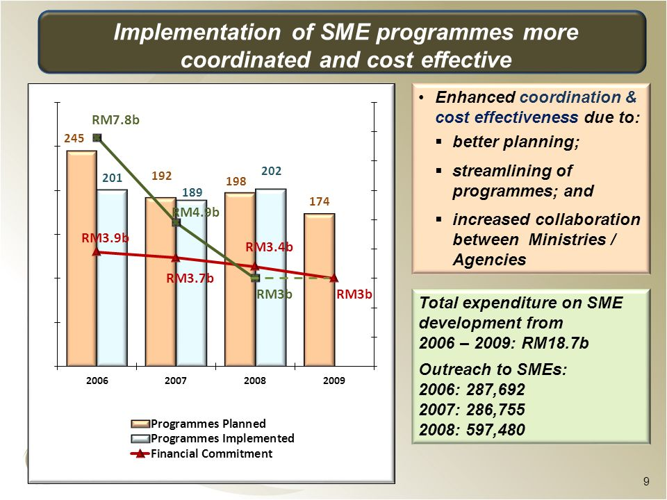 Implementation of SME programmes more coordinated and cost effective