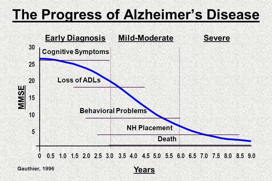 the early symptoms and progression of alzheimers disease In the first stage, a person with alzheimer's disease has no memory impairment  with no evident symptoms of dementia at this stage.