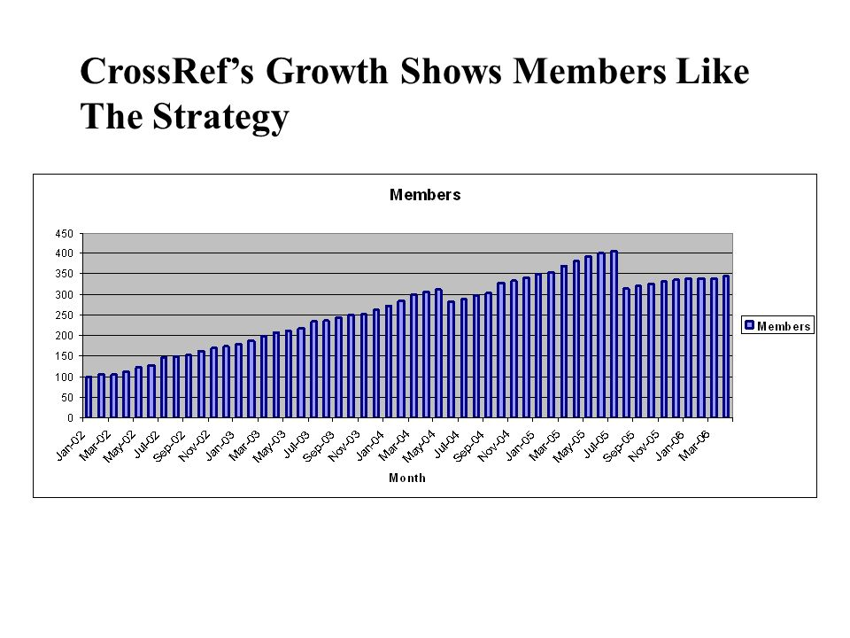 CrossRef's Growth Shows Members Like The Strategy