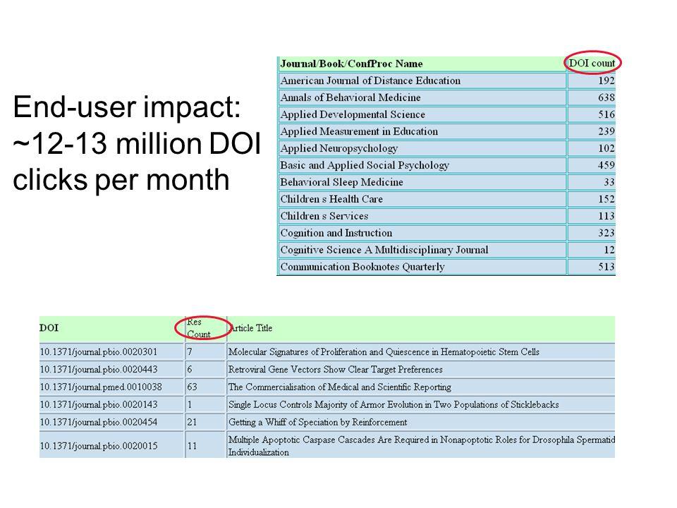 End-user impact: ~12-13 million DOI clicks per month
