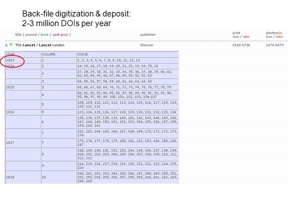 Back-file digitization & deposit: 2-3 million DOIs per year