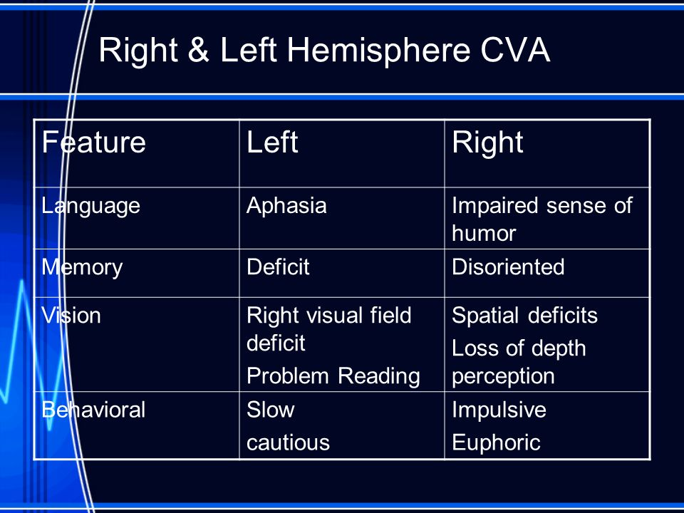 Right & Left Hemisphere CVA