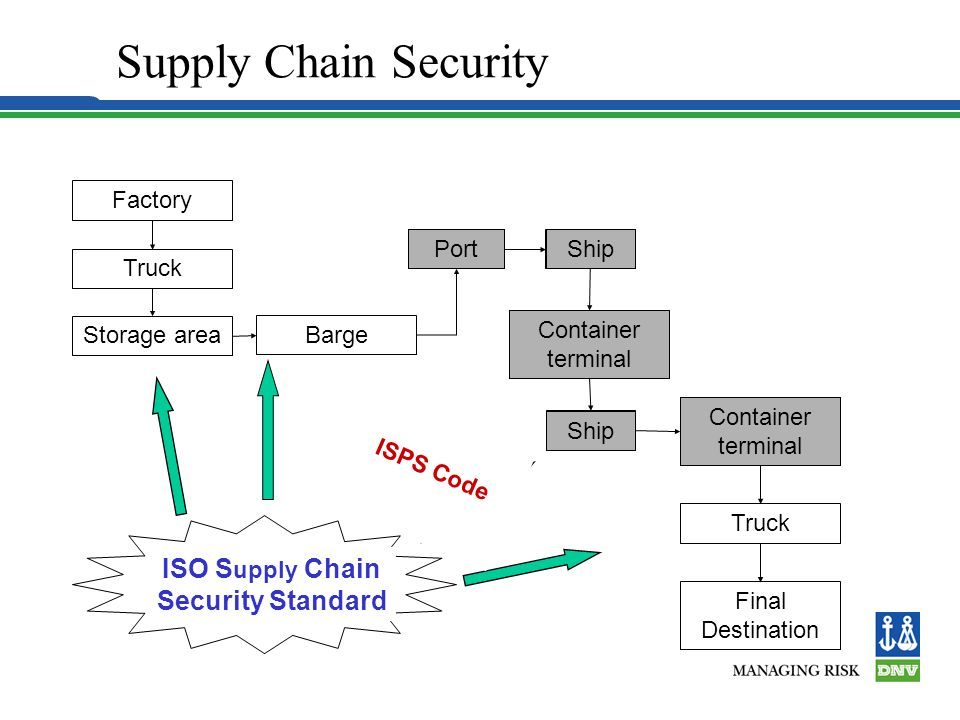 supply chain standards