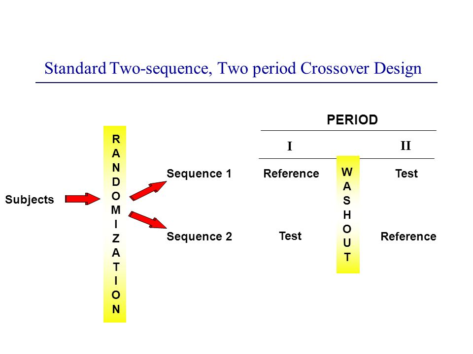 Standard Two-sequence, Two period Crossover Design