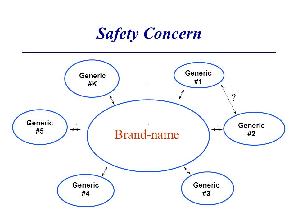 Safety Concern Brand-name Generic #1 Generic #K Generic #5 Generic