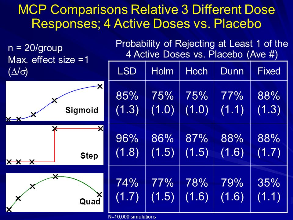MCP Comparisons Relative 3 Different Dose Responses; 4 Active Doses vs