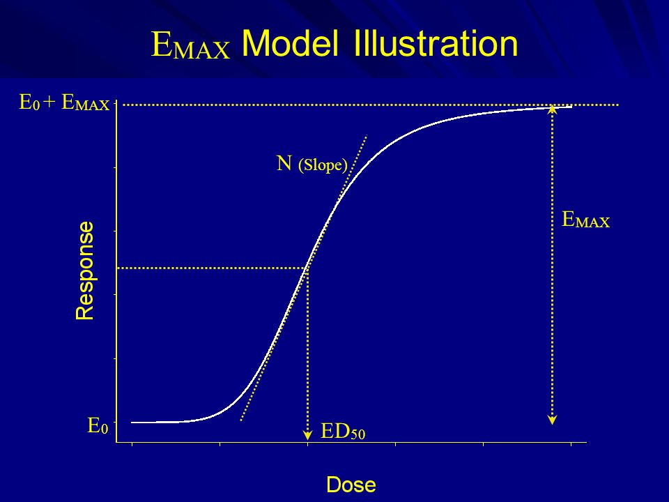 EMAX Model Illustration